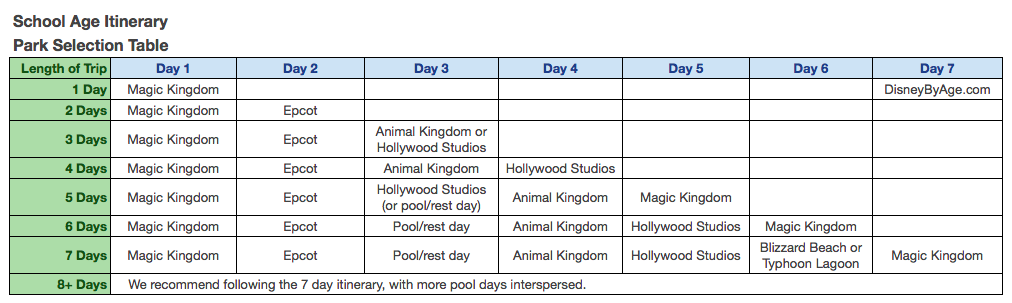 1 Day Magic Kingdom Itinerary for School Age Kids - Park Selector Table